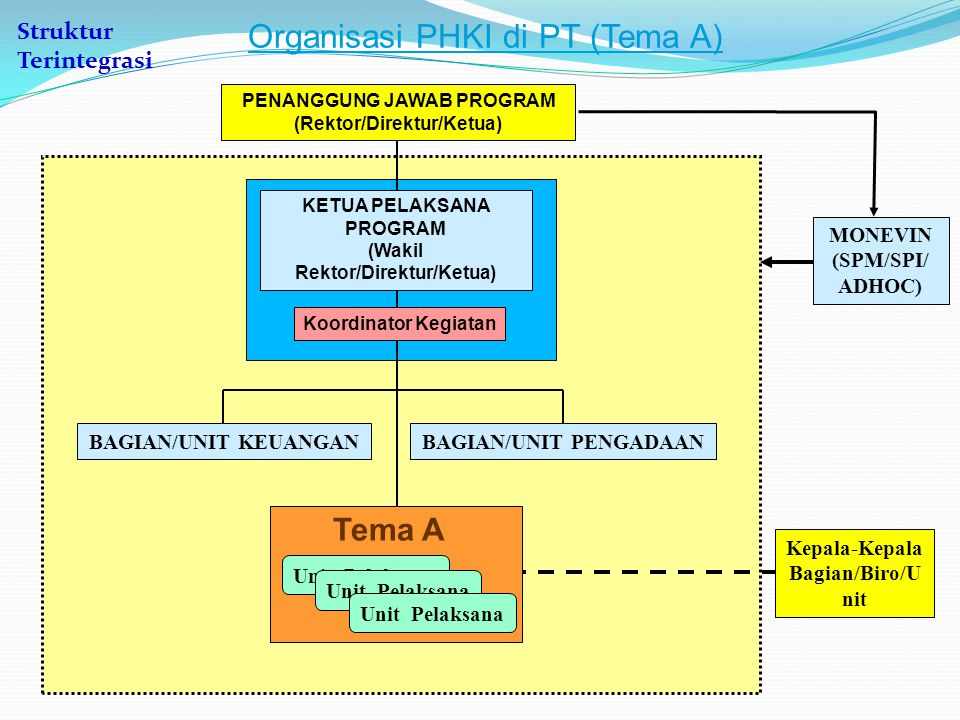 MONEVIN (SPM/SPI/ ADHOC) Organisasi PHKI di PT Tema B Dekan- Dekan Ketua- Ketua Jur/PS BAGIAN/UNIT KEUANGANBAGIAN/UNIT PENGADAAN Fak/Jur/PS Tema B KETUA PELAKSANA PROGRAM (Wakil Rektor/Direktur/Ketua) Koordinator Kegiatan PENANGGUNG JAWAB PROGRAM (Rektor/Direktur/Ketua) Struktur Terintegrasi