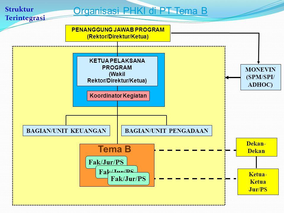MONEVIN (SPM/SPI/ ADHOC) Organisasi PHKI di PT Tema B Dekan- Dekan Ketua- Ketua Jur/PS BAGIAN/UNIT KEUANGANBAGIAN/UNIT PENGADAAN Fak/Jur/PS Tema B KET