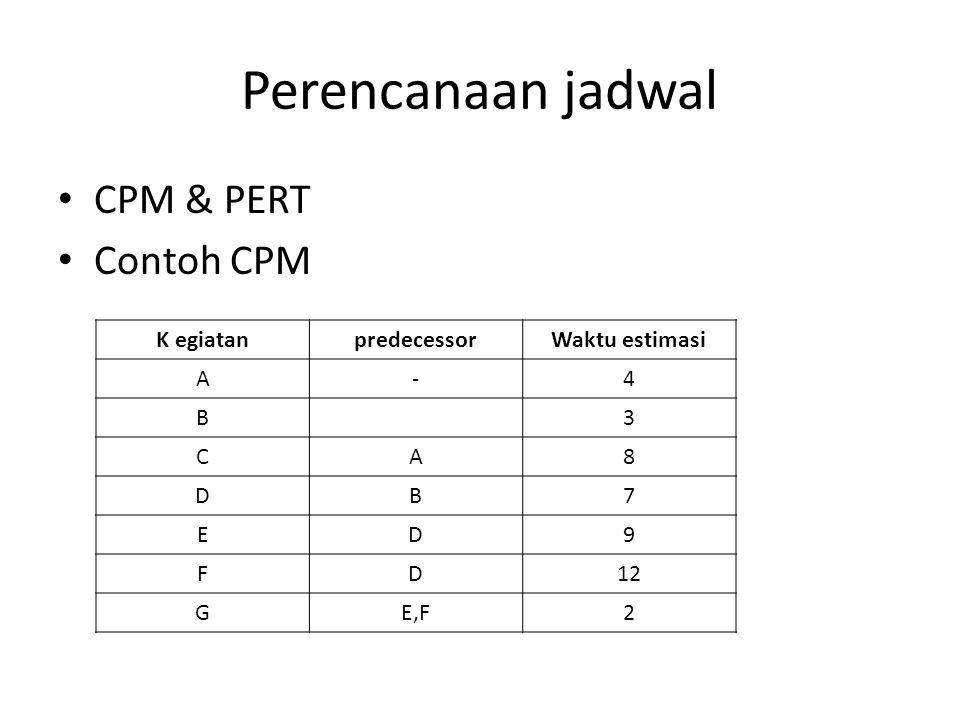 Perencanaan jadwal CPM & PERT Contoh CPM K egiatanpredecessorWaktu estimasi A-4 B3 CA8 DB7 ED9 FD12 GE,F2