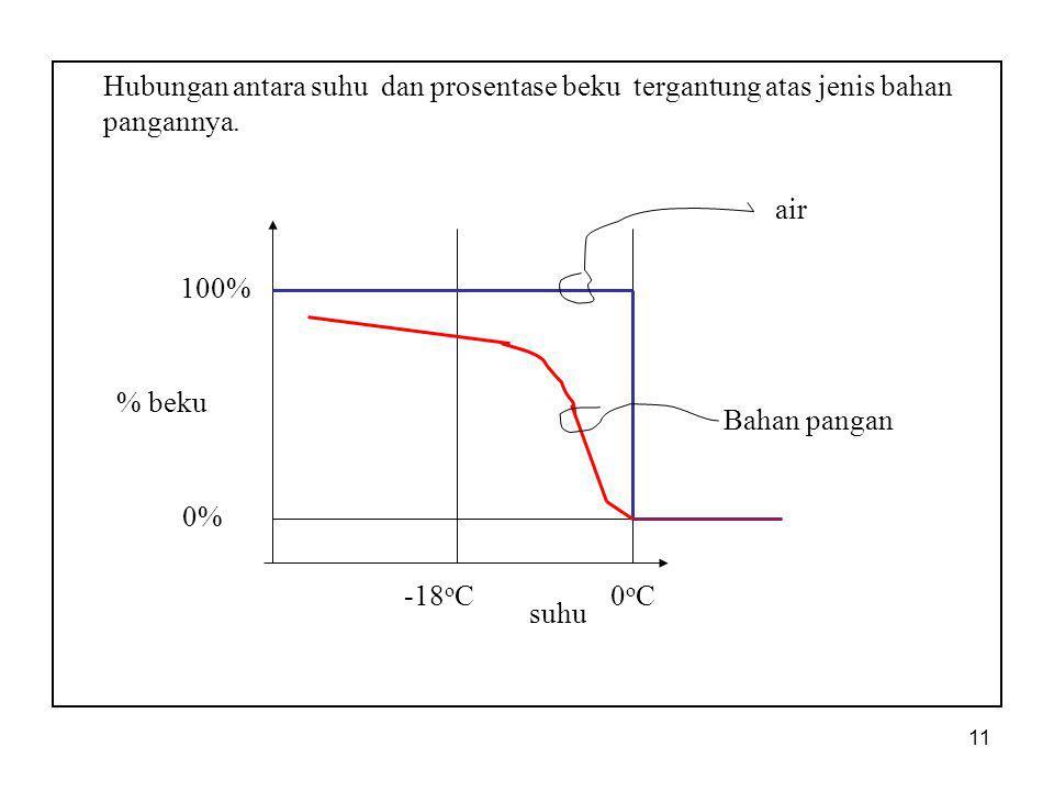 11 Hubungan antara suhu dan prosentase beku tergantung atas jenis bahan pangannya. % beku suhu air 0% -18 o C 100% Bahan pangan 0oC0oC