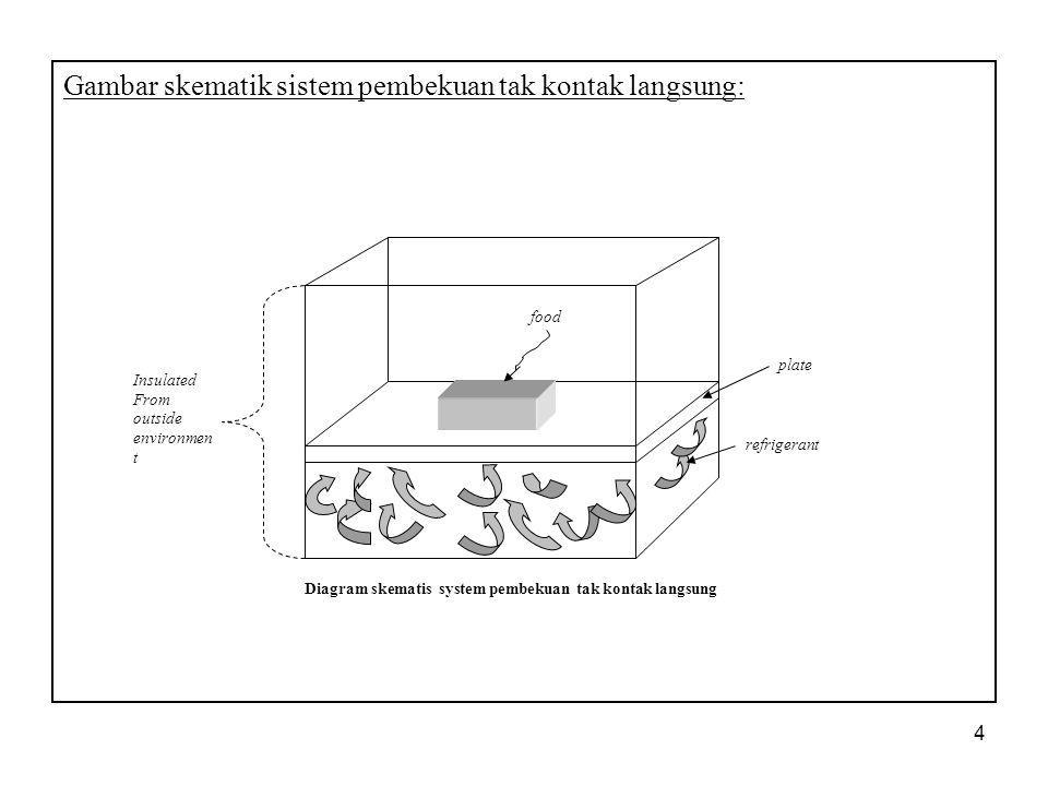 4 Gambar skematik sistem pembekuan tak kontak langsung: food plate refrigerant Insulated From outside environmen t Diagram skematis system pembekuan t