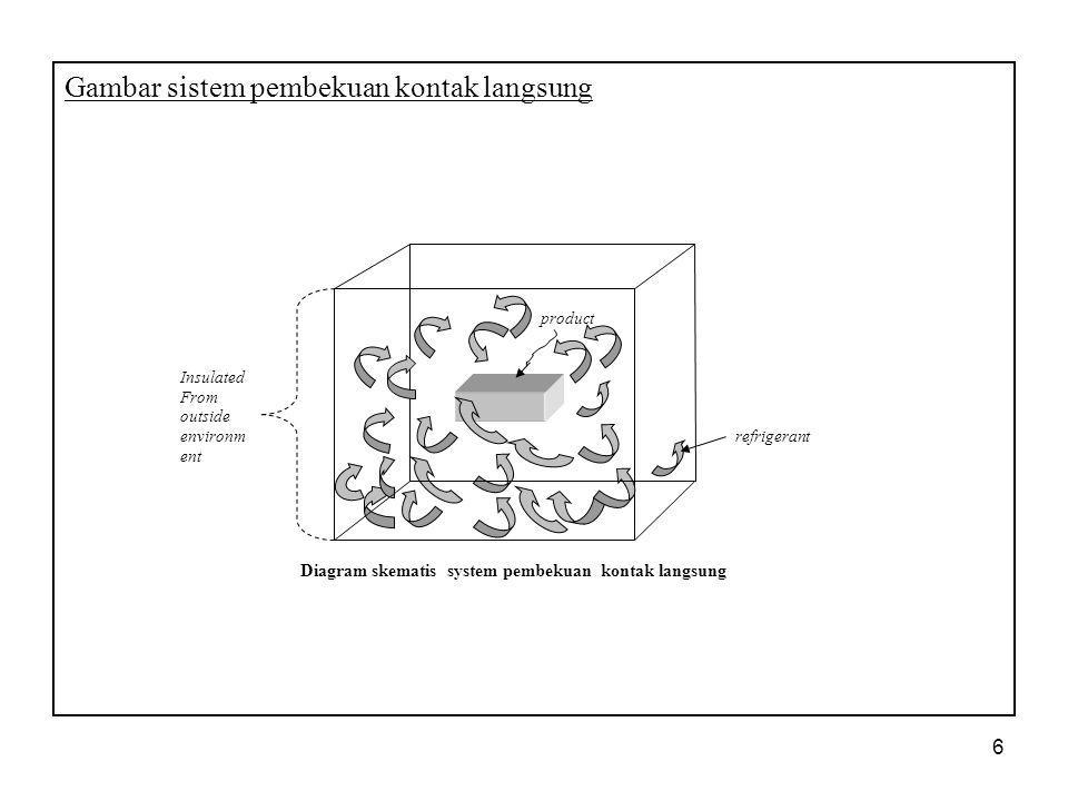 6 Gambar sistem pembekuan kontak langsung product refrigerant Insulated From outside environm ent Diagram skematis system pembekuan kontak langsung
