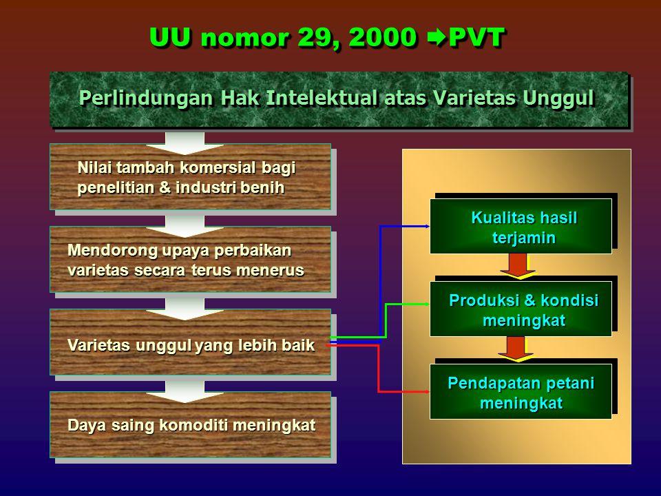 UU nomor 29, 2000  PVT Perlindungan Hak Intelektual atas Varietas Unggul Nilai tambah komersial bagi penelitian & industri benih Mendorong upaya perb