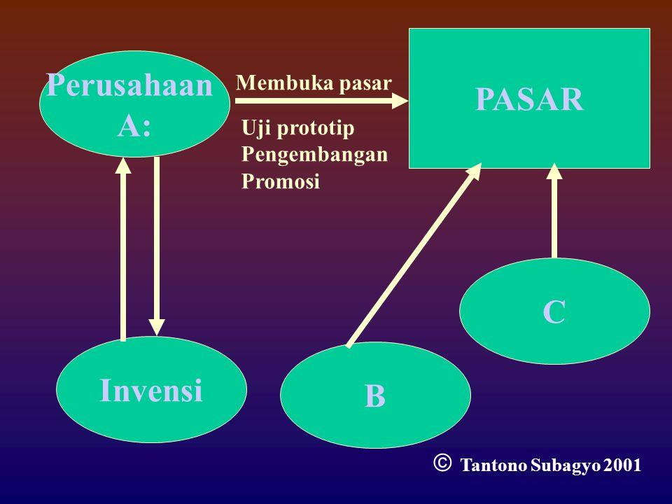 Invensi Perusahaan A: B PASAR Uji prototip Pengembangan Promosi Membuka pasar C  Tantono Subagyo 2001