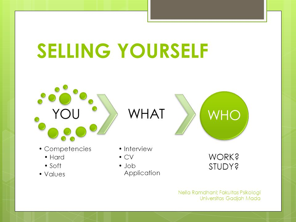 SELLING YOURSELF YOU Competencies Hard Soft Values WHAT Interview CV Job Application WHO WORK.