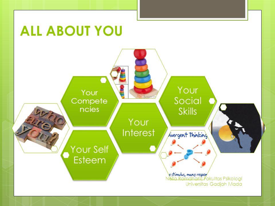 ALL ABOUT YOU Your Self Esteem Your Interest Your Compete ncies Your Social Skills Neila Ramdhani; Fakultas Psikologi Universitas Gadjah Mada