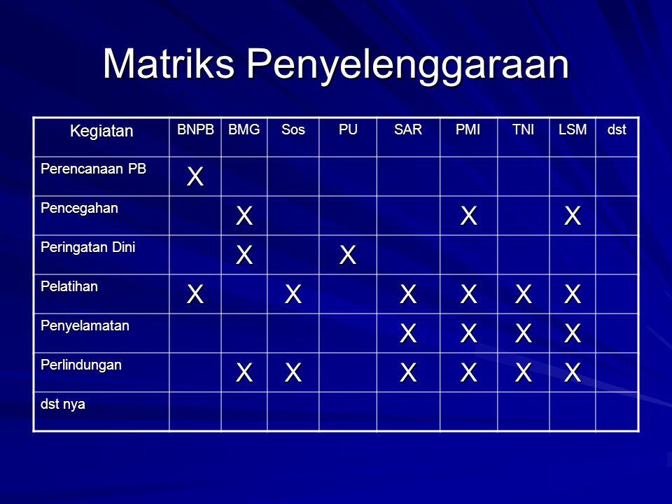Matriks Penyelenggaraan KegiatanBNPBBMGSosPUSARPMITNILSMdst Perencanaan PB X PencegahanXXX Peringatan Dini XX PelatihanXXXXXX PenyelamatanXXXX Perlind