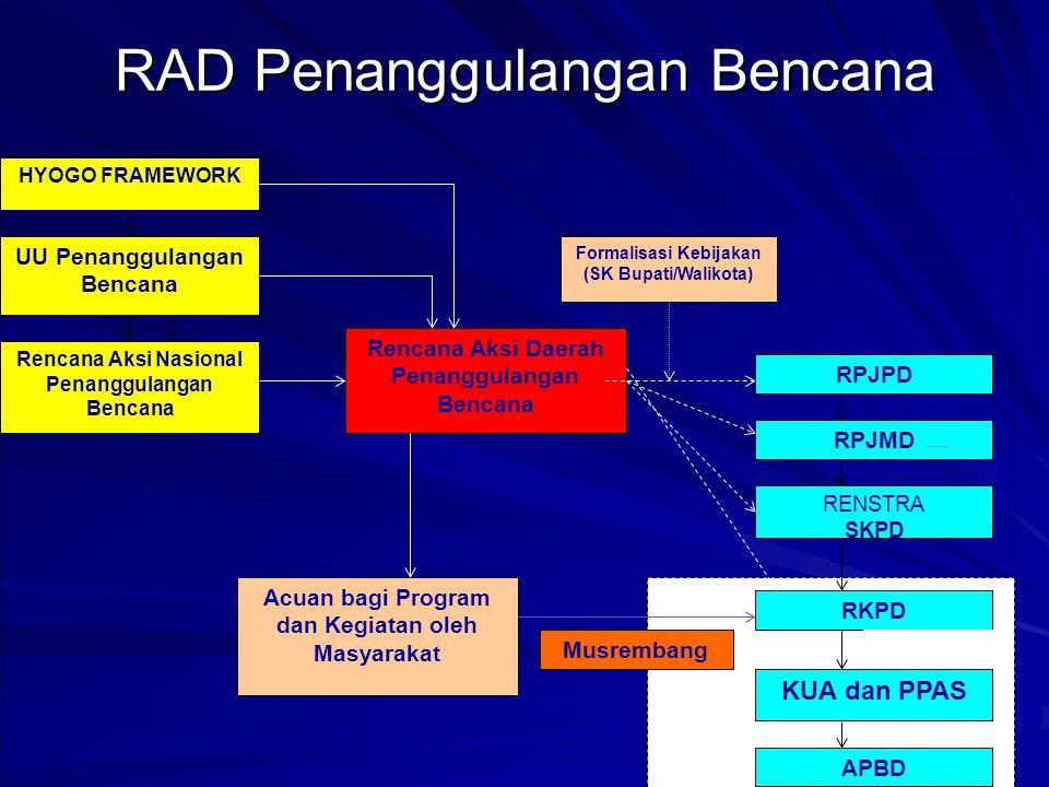 RAD Penanggulangan Bencana HYOGO FRAMEWORK UU Penanggulangan Bencana Rencana Aksi Nasional Penanggulangan Bencana Rencana Aksi Daerah Penanggulangan B