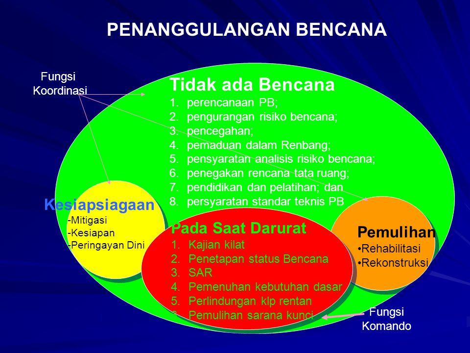 Tidak ada Bencana 1.perencanaan PB; 2.pengurangan risiko bencana; 3.pencegahan; 4.pemaduan dalam Renbang; 5.pensyaratan analisis risiko bencana; 6.penegakan rencana tata ruang; 7.pendidikan dan pelatihan; dan 8.persyaratan standar teknis PB Kesiapsiagaan -Mitigasi -Kesiapan -Peringayan Dini Fungsi Koordinasi Fungsi Komando PENANGGULANGAN BENCANA Pemulihan Rehabilitasi Rekonstruksi Pada Saat Darurat 1.Kajian kilat 2.Penetapan status Bencana 3.SAR 4.Pemenuhan kebutuhan dasar 5.Perlindungan klp rentan 6.Pemulihan sarana kunci
