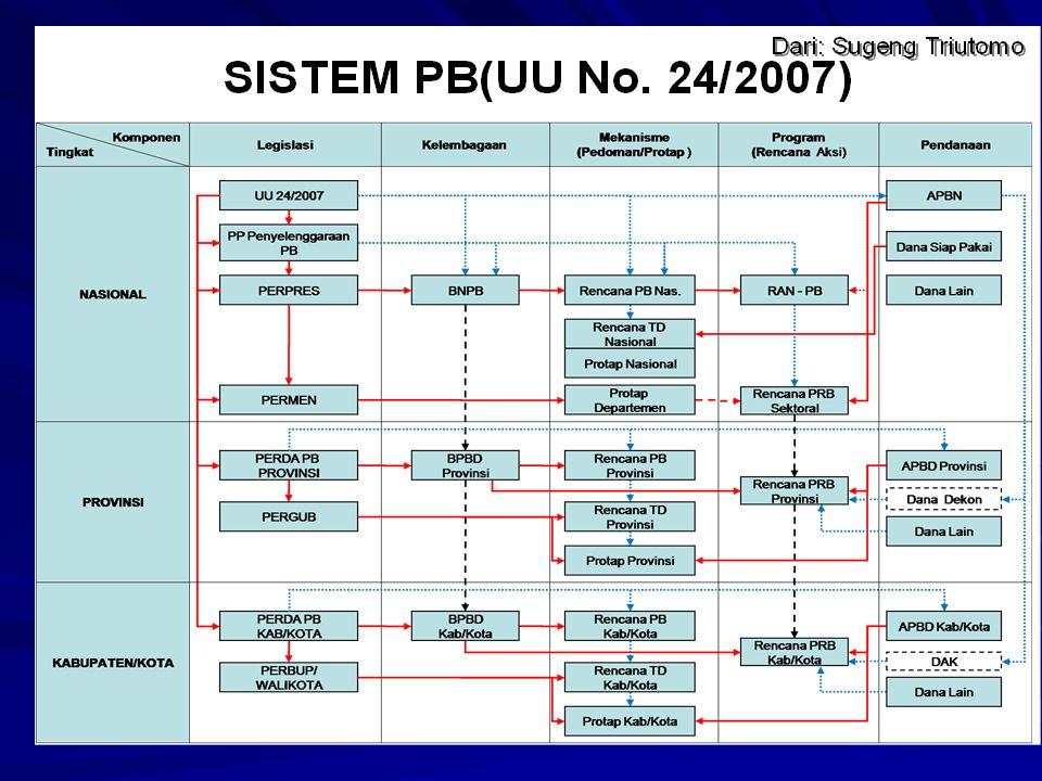 Sistem Penanggulangan Bencana Terdiri atas komponen: Hukum, Peraturan dan Perundangan KelembagaanPerencanaan Penyelenggaraan PB Pengelolaan Sumberdaya Pendanaan