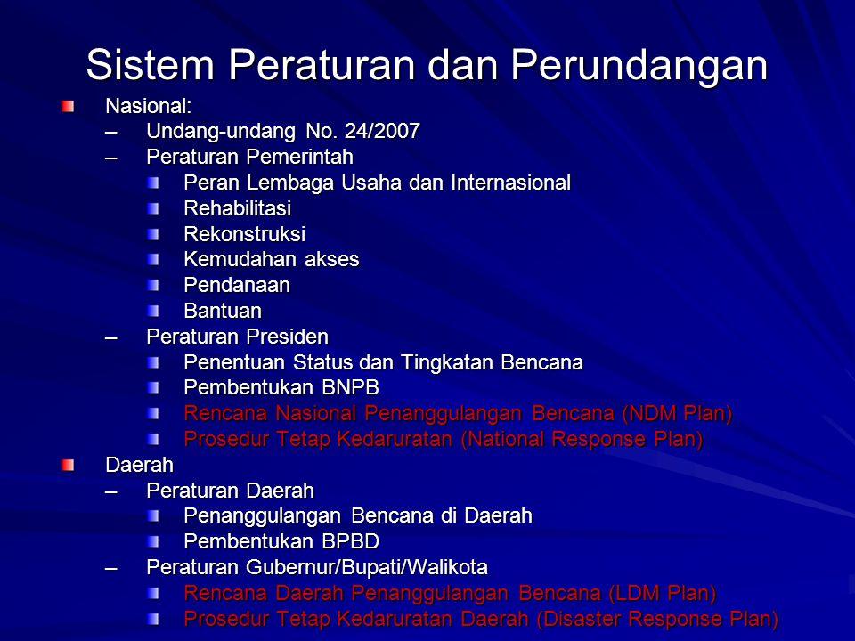Sistem Peraturan dan Perundangan Nasional: –Undang-undang No. 24/2007 –Peraturan Pemerintah Peran Lembaga Usaha dan Internasional RehabilitasiRekonstr