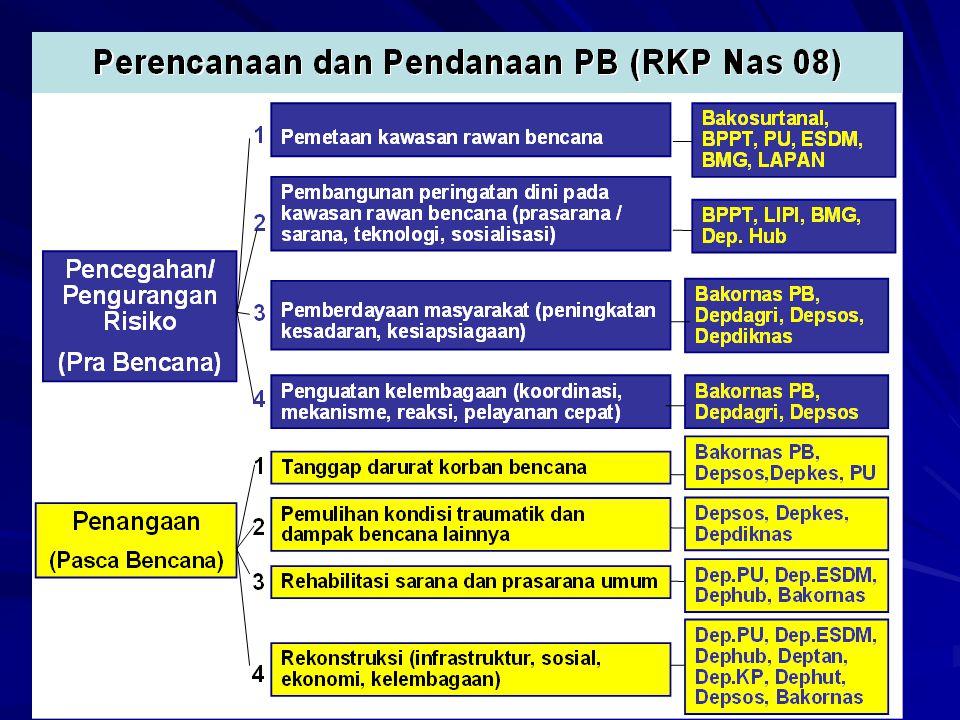 Wewenang Pemda 1.Menetapkan kebijakan PB di wilayahnya selaras dg kebijakan pembangunan daerah 2.