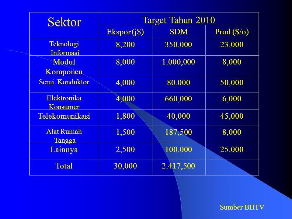 Sektor Target Tahun 2010 Ekspor (j$)SDMProd ($/o) Teknologi Informasi 8,200350,00023,000 Modul Komponen 8,0001.000,0008,000 Semi Konduktor 4,00080,00050,000 Elektronika Konsumer 4,000660,0006,000 Telekomunikasi1,80040,00045,000 Alat Rumah Tangga 1,500187,5008,000 Lainnya2,500100,00025,000 Total30,0002.417,500 Sumber BHTV
