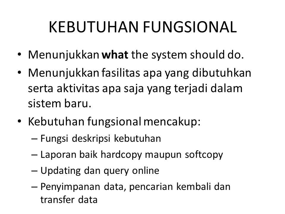 KEBUTUHAN FUNGSIONAL Menunjukkan what the system should do. Menunjukkan fasilitas apa yang dibutuhkan serta aktivitas apa saja yang terjadi dalam sist
