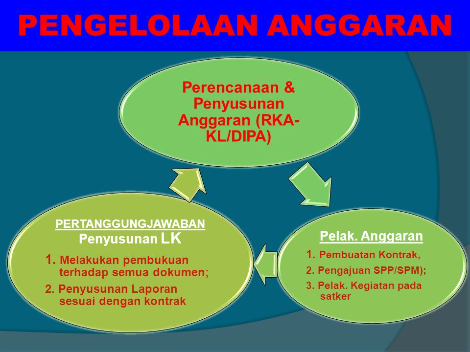 PENGELOLAAN ANGGARAN Perencanaan & Penyusunan Anggaran (RKA- KL/DIPA) Pelak.