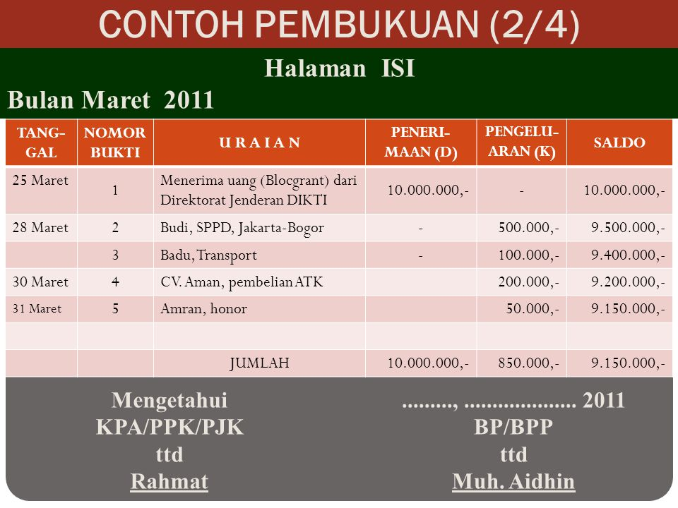 CONTOH PEMBUKUAN (2/4) TANG- GAL NOMOR BUKTI U R A I A N PENERI- MAAN (D) PENGELU- ARAN (K) SALDO 25 Maret 1 Menerima uang (Blocgrant) dari Direktorat Jenderan DIKTI 10.000.000,-- 28 Maret2Budi, SPPD, Jakarta-Bogor-500.000,-9.500.000,- 3Badu, Transport-100.000,-9.400.000,- 30 Maret4CV.