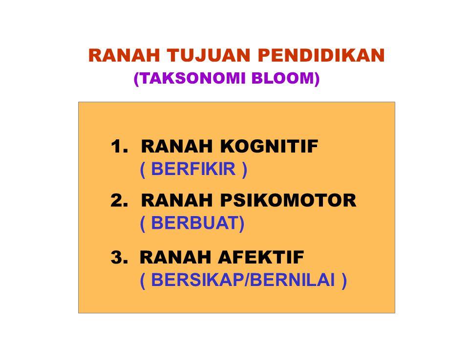 RANAH TUJUAN PENDIDIKAN 1. RANAH KOGNITIF ( BERFIKIR ) 2. RANAH PSIKOMOTOR ( BERBUAT) 3. RANAH AFEKTIF ( BERSIKAP/BERNILAI ) (TAKSONOMI BLOOM)