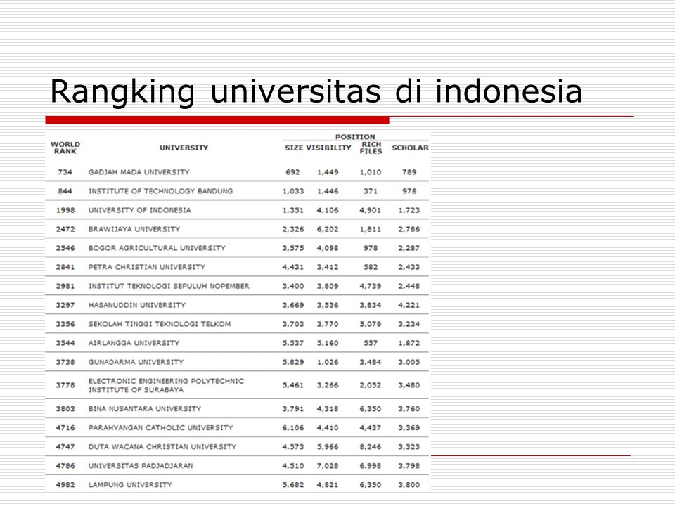 Rangking universitas di indonesia