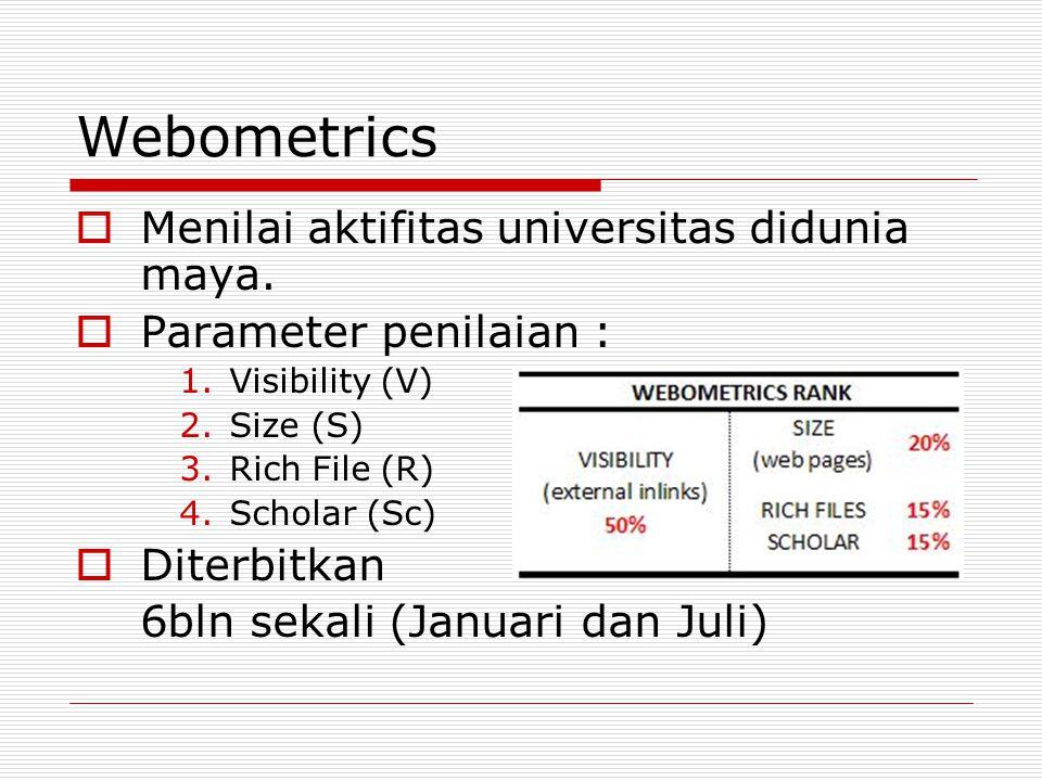 Webometrics  Menilai aktifitas universitas didunia maya.