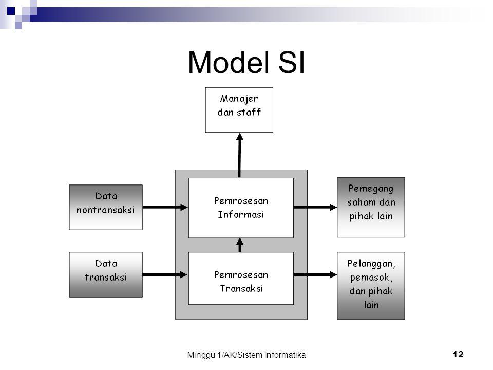 Minggu 1/AK/Sistem Informatika12 Model SI