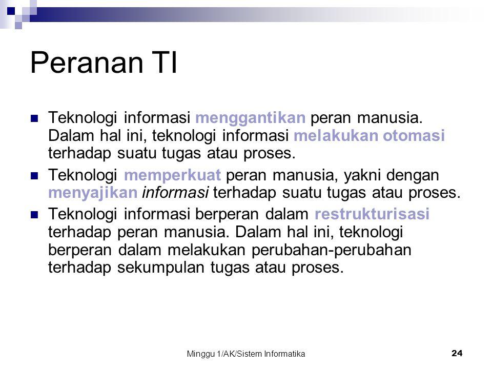 Minggu 1/AK/Sistem Informatika24 Peranan TI Teknologi informasi menggantikan peran manusia. Dalam hal ini, teknologi informasi melakukan otomasi terha
