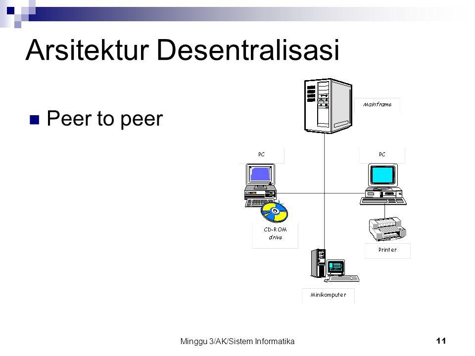Minggu 3/AK/Sistem Informatika11 Arsitektur Desentralisasi Peer to peer
