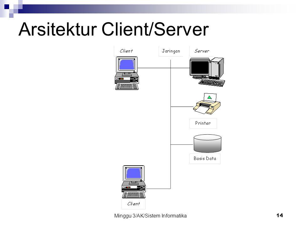 Minggu 3/AK/Sistem Informatika14 Arsitektur Client/Server