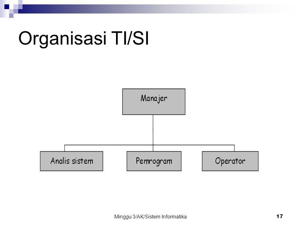 Minggu 3/AK/Sistem Informatika17 Organisasi TI/SI