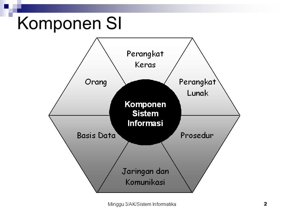 Minggu 3/AK/Sistem Informatika2 Komponen SI