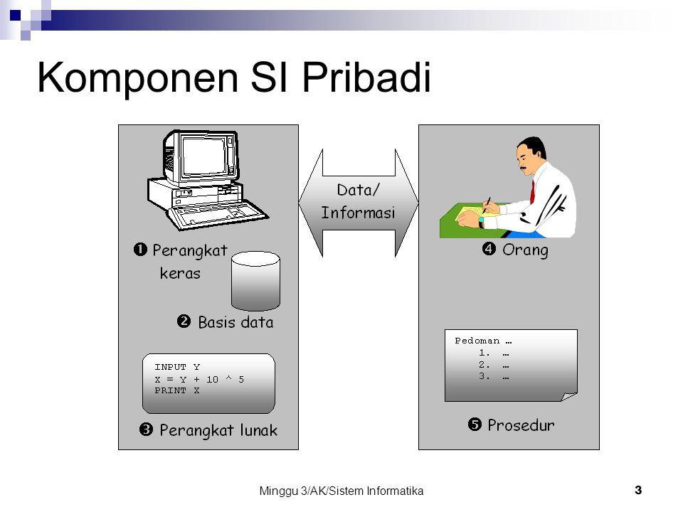 Minggu 3/AK/Sistem Informatika24 Masalah EUC (Lanjutan…) Ancaman terhadap keamaanan Masalah-masalah pengaksesan data oleh pihak yang tidak berwewenang dan ketidakamanan berkas-berkas data pada mikrokomputer lebih besar daripada pada sistem mainframe.
