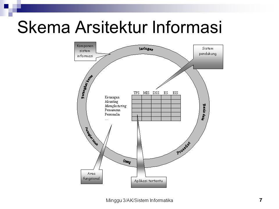 Minggu 3/AK/Sistem Informatika7 Skema Arsitektur Informasi