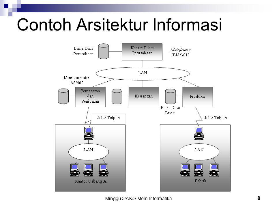 Minggu 3/AK/Sistem Informatika19 Contoh Organisasi TI (BTN, Awal 2002)