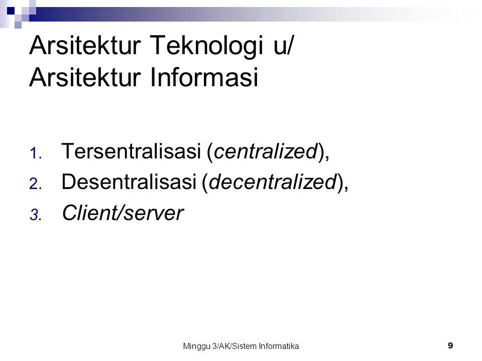 Minggu 3/AK/Sistem Informatika9 Arsitektur Teknologi u/ Arsitektur Informasi 1.