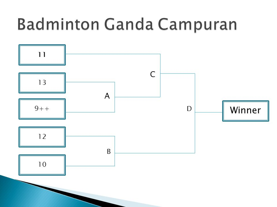 11 12 10 13 9++ Winner C A B D