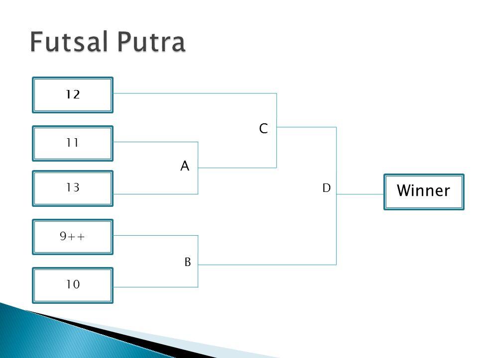 12 9++ 10 11 13 Winner C A B D