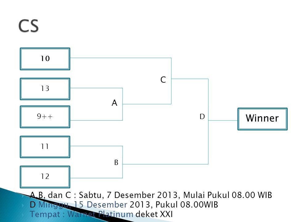  A,B, dan C : Sabtu, 7 Desember 2013, Mulai Pukul 08.00 WIB  D Minggu, 15 Desember 2013, Pukul 08.00WIB  Tempat : Warnet Platinum deket XXI 10 11 12 13 9++ Winner C A B D
