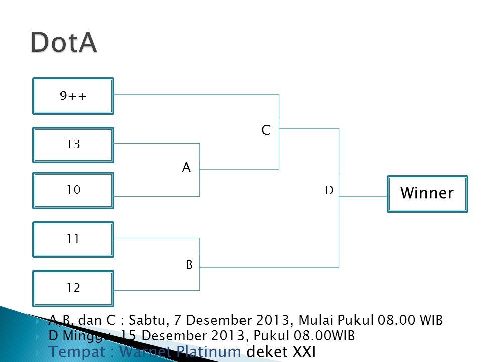  A,B, dan C : Sabtu, 7 Desember 2013, Mulai Pukul 08.00 WIB  D Minggu, 15 Desember 2013, Pukul 08.00WIB  Tempat : Warnet Platinum deket XXI 9++ 11 12 13 10 Winner C A B D
