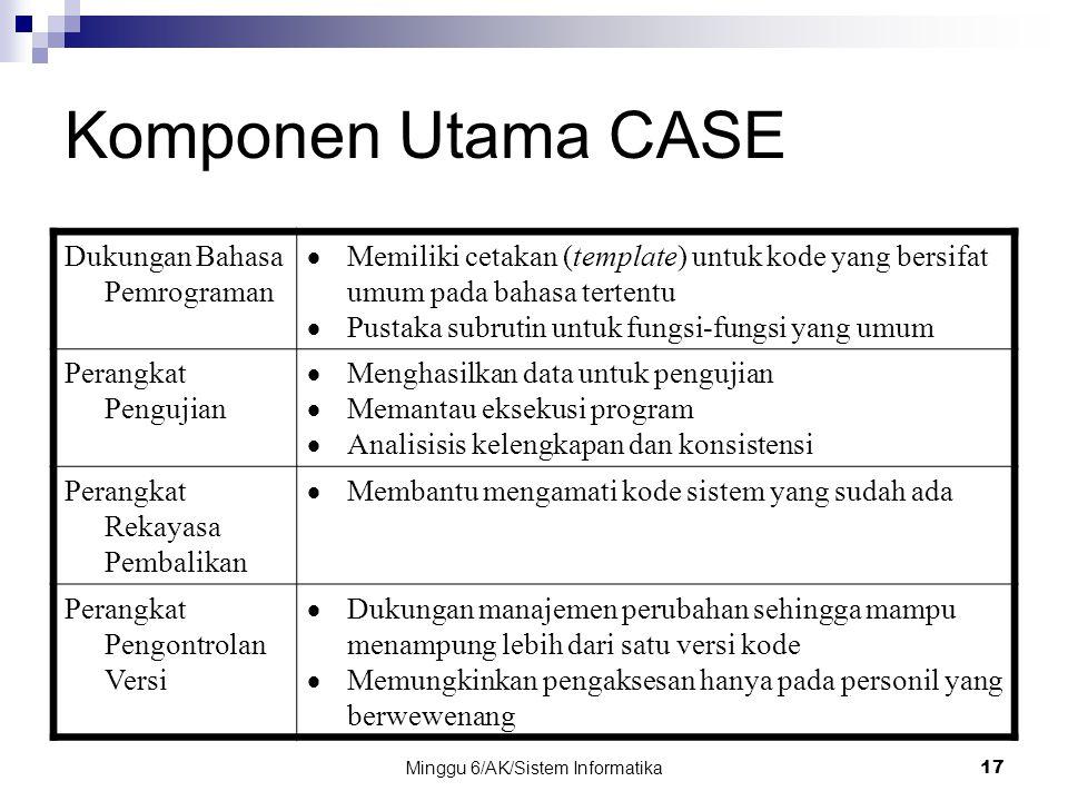 Minggu 6/AK/Sistem Informatika17 Komponen Utama CASE Dukungan Bahasa Pemrograman  Memiliki cetakan (template) untuk kode yang bersifat umum pada baha