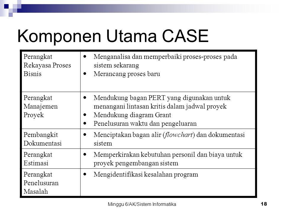 Minggu 6/AK/Sistem Informatika18 Komponen Utama CASE Perangkat Rekayasa Proses Bisnis  Menganalisa dan memperbaiki proses-proses pada sistem sekarang