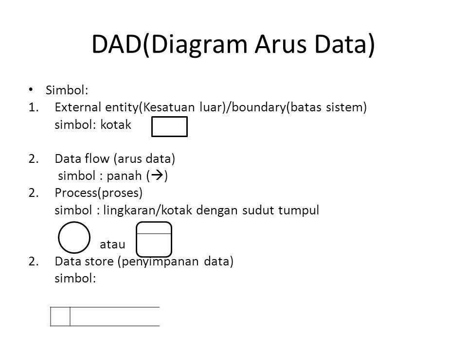 DAD(Diagram Arus Data) Simbol: 1.External entity(Kesatuan luar)/boundary(batas sistem) simbol: kotak 2.Data flow (arus data) simbol : panah (  ) 2.Process(proses) simbol : lingkaran/kotak dengan sudut tumpul atau 2.Data store (penyimpanan data) simbol: