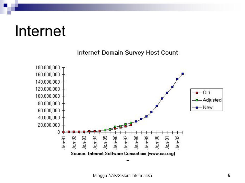 Minggu 7/AK/Sistem Informatika6 Internet