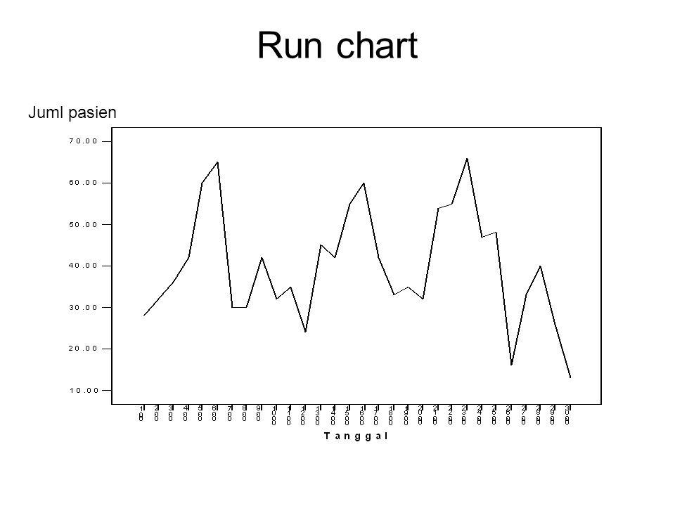 Run chart Juml pasien