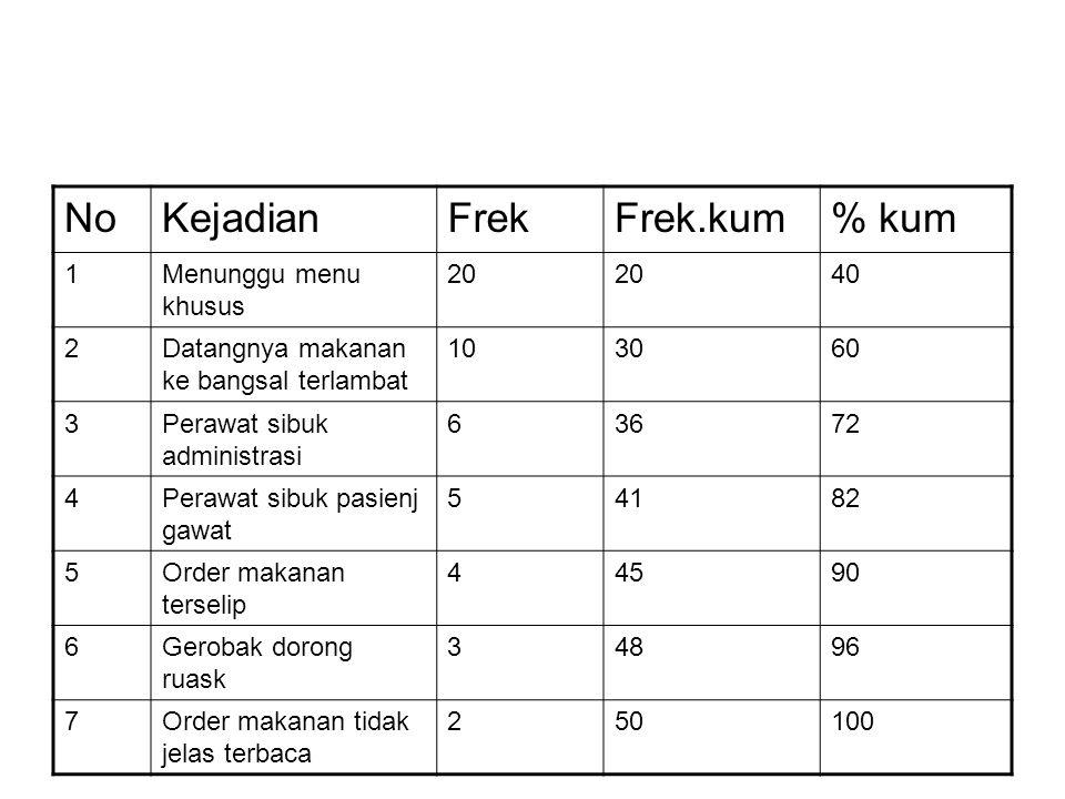 NoKejadianFrekFrek.kum% kum 1Menunggu menu khusus 20 40 2Datangnya makanan ke bangsal terlambat 103060 3Perawat sibuk administrasi 63672 4Perawat sibu