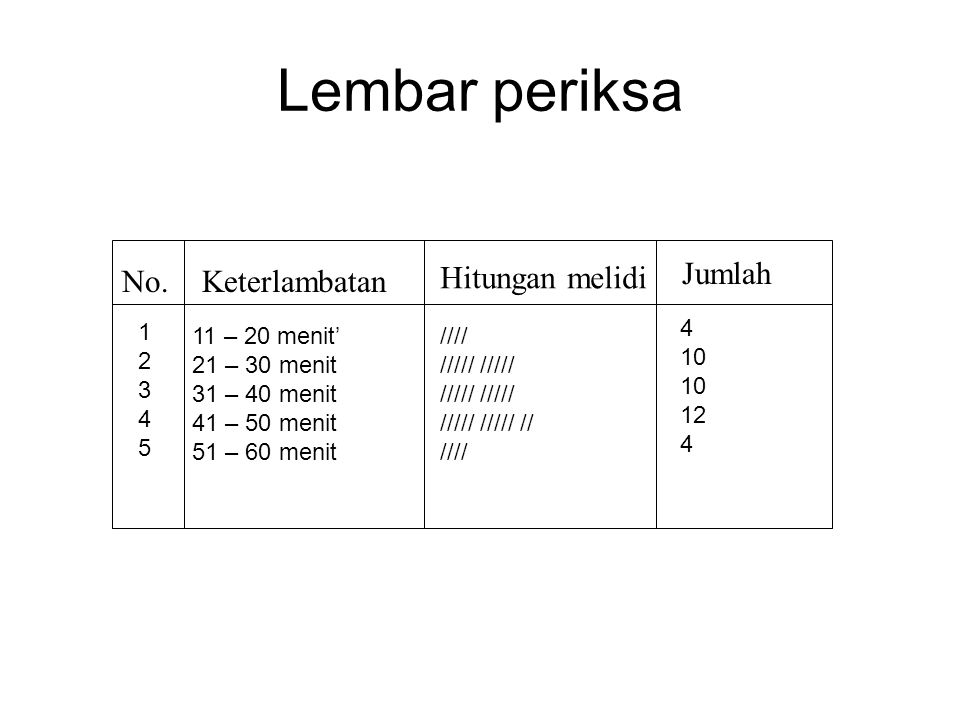Lembar periksa Keterlambatan Hitungan melidi Jumlah No.