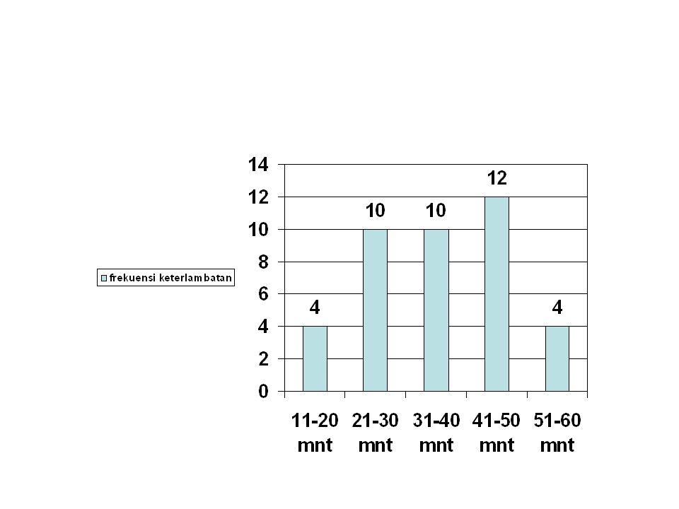 Indeks kemampuan proses UL = 15 menit LL = 15 menit Standar deviasi = 11,4 Cp = 30 / 6 (11,4) = 0,5 (<1) Cpk = (15 – 37,8 ) / 3 (11,4) = - 0,6 (< 1) Kesimpulan kemampuan proses kurang dari 1, artinya proses tidak mampu mencapai apa yang diharapkan Proses dikatakan kapabel jika Cp > 1