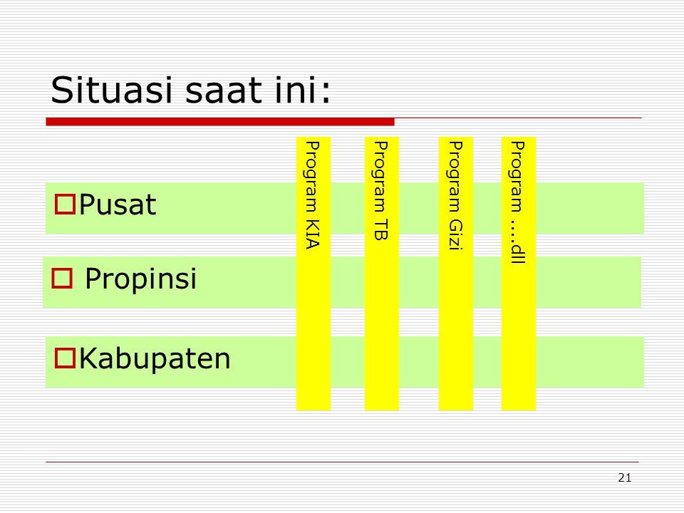 Situasi saat ini:  Propinsi  Kabupaten  Pusat Program KIAProgram TBProgram GiziProgram....dll 21