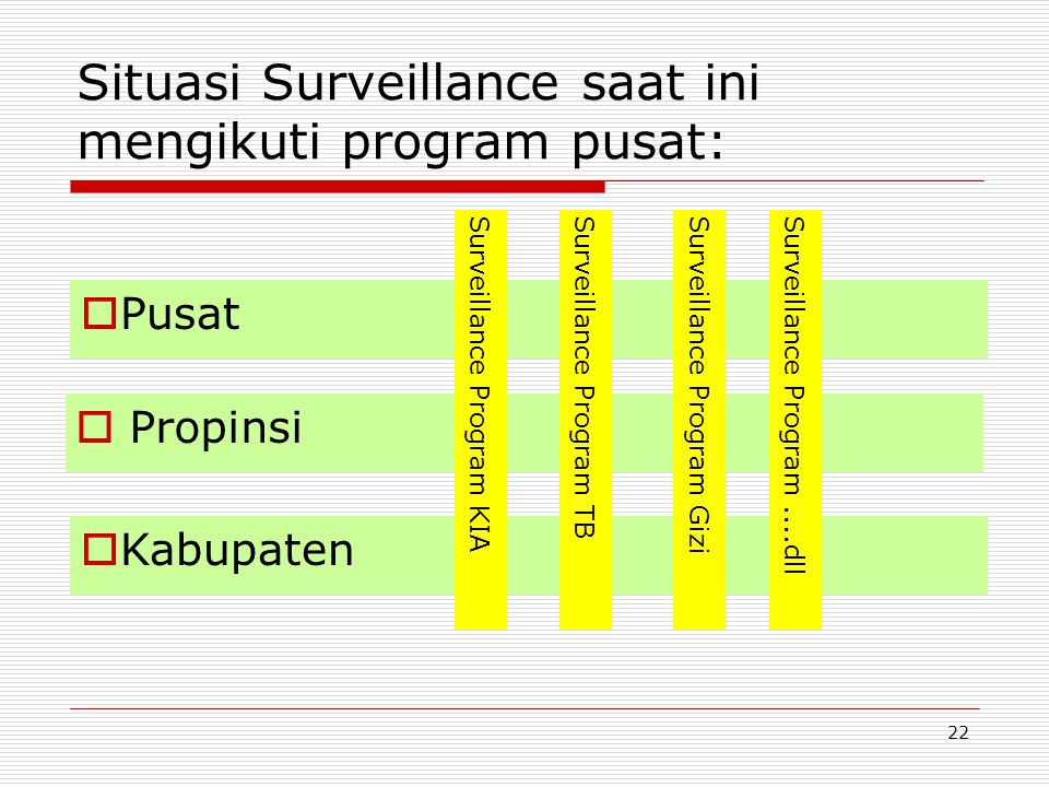 Situasi Surveillance saat ini mengikuti program pusat:  Propinsi  Kabupaten  Pusat Surveillance Program KIASurveillance Program TBSurveillance Prog