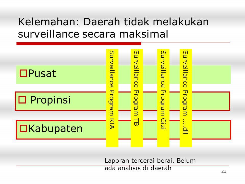 Kelemahan: Daerah tidak melakukan surveillance secara maksimal  Propinsi  Kabupaten  Pusat Surveillance Program KIASurveillance Program TBSurveilla