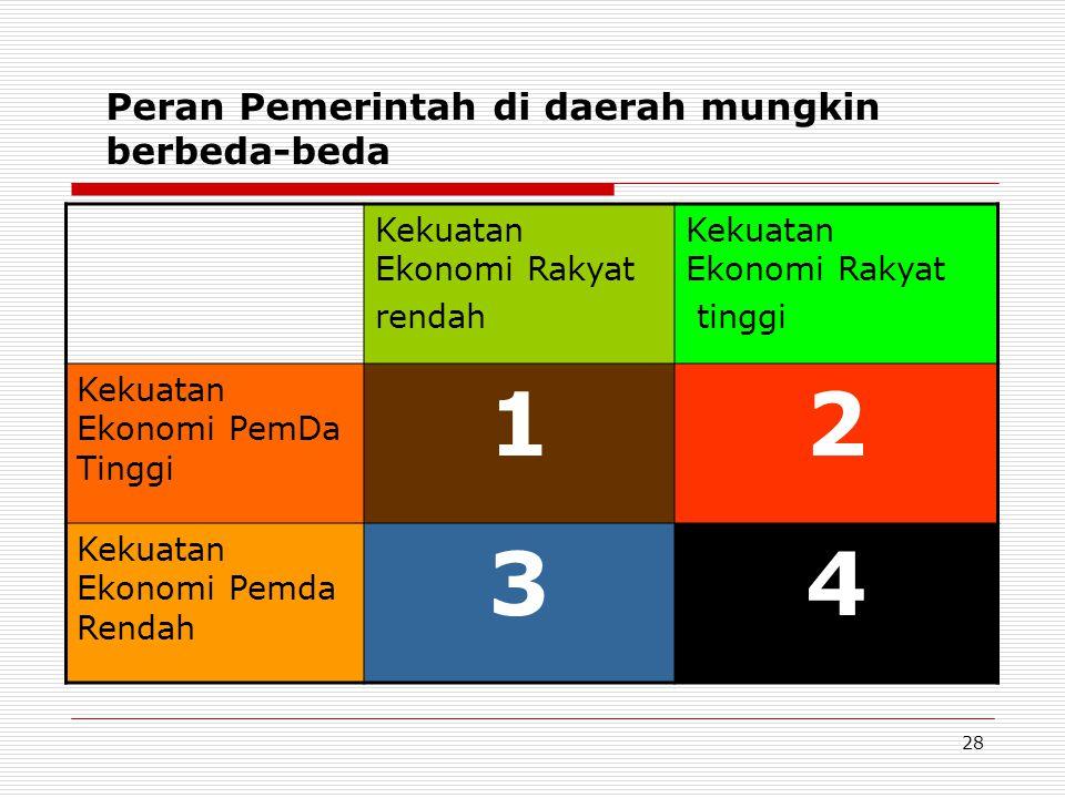 Peran Pemerintah di daerah mungkin berbeda-beda Kekuatan Ekonomi Rakyat rendah Kekuatan Ekonomi Rakyat tinggi Kekuatan Ekonomi PemDa Tinggi 12 Kekuata