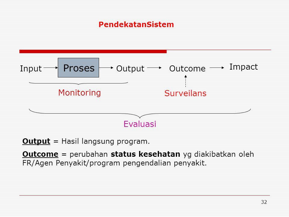 Proses OutputOutcomeInput Impact Output = Hasil langsung program. Outcome = perubahan status kesehatan yg diakibatkan oleh FR/Agen Penyakit/program pe